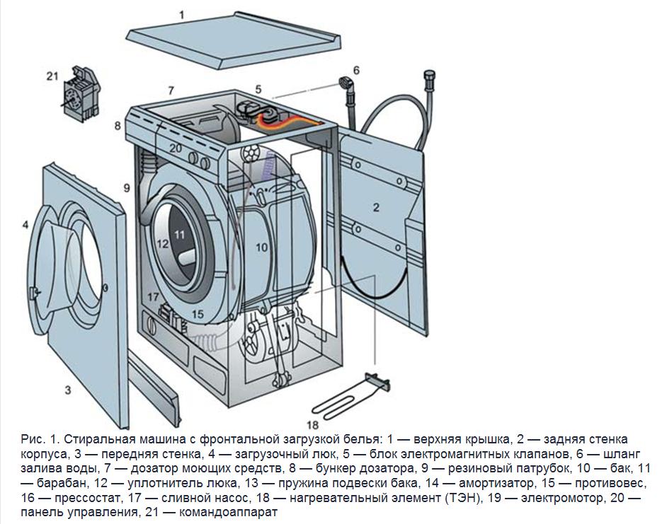 Ремонт стиральных машин своими руками бош
