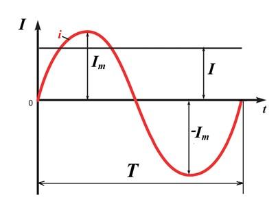 Рисунок 3. Кривая синусоидального  тока.